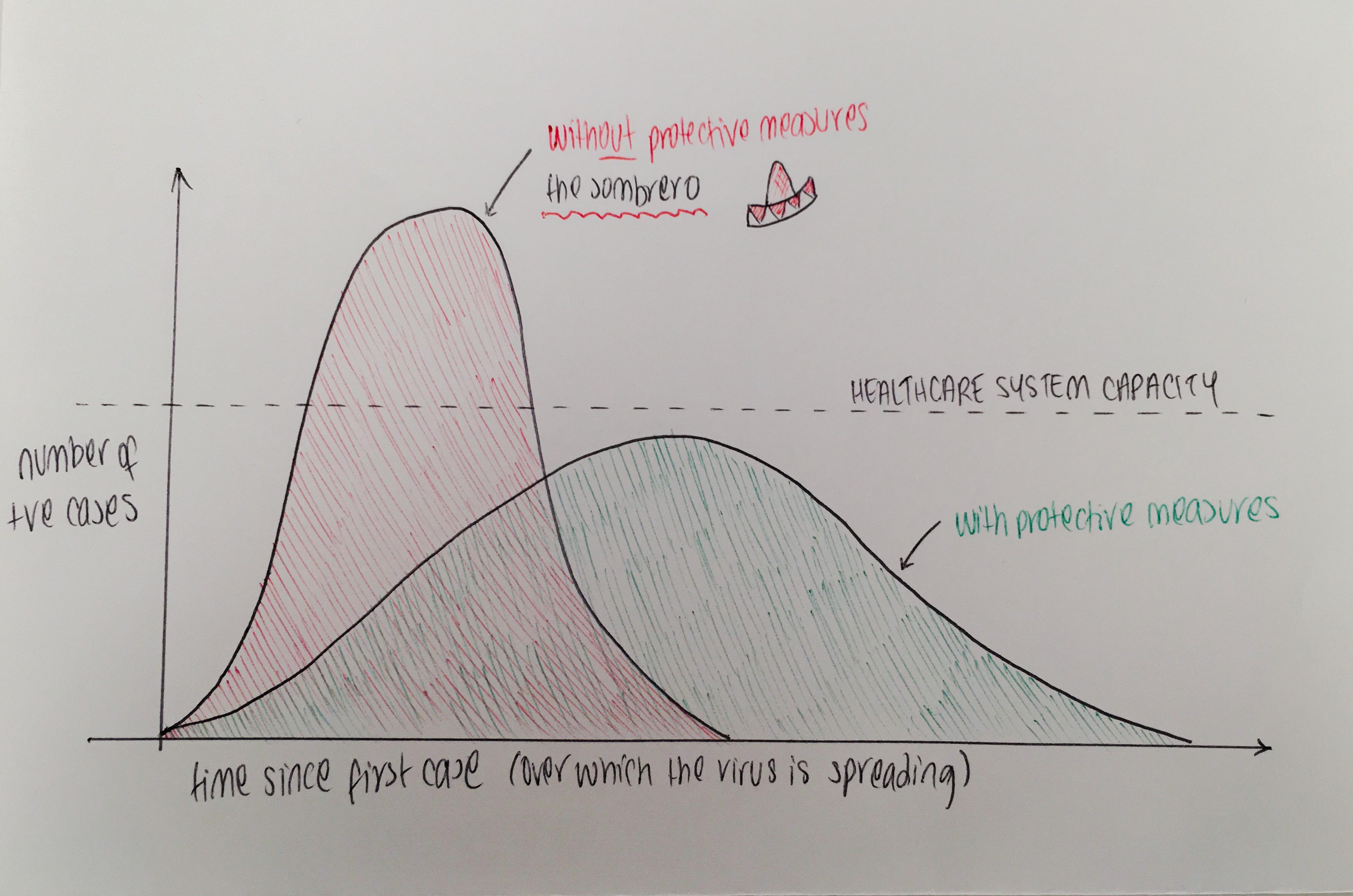 Covid curve